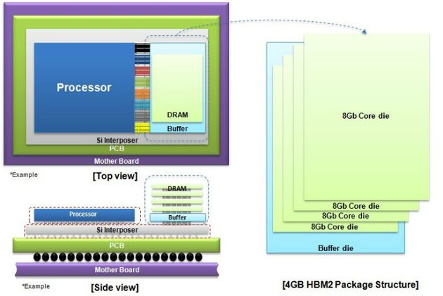 Структура HBM2 от Samsung