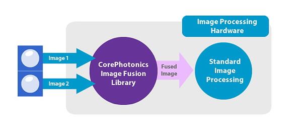 corephotonics2